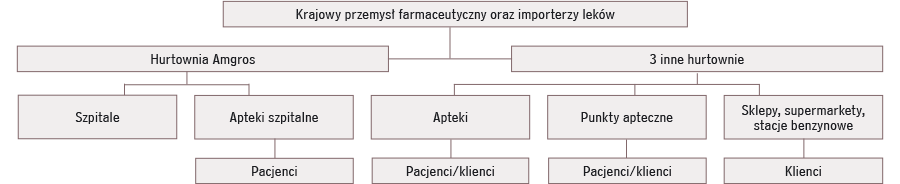 Organizacja-systemu-farmaceutycznego
