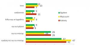 Ryc. 2. Częstotliwość stosowania leków [%] (n=114)