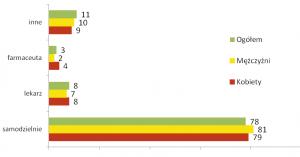 Ryc.4 Źródła decyzji o dawce środków OTC [%] (n=118)