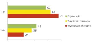 Ryc. 6. Opinia studentów na temat bezpieczeństwa stosowania środków farmakologicznych dostępnych bez recepty [%] (n=116)