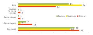 Ryc. 7. Częstotliwość stosowania antybiotyków [%] (n=114)